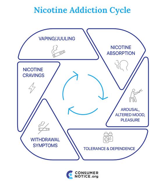 Juul E Cigarettes Side Effects Addiction Risks Amp Teen Use